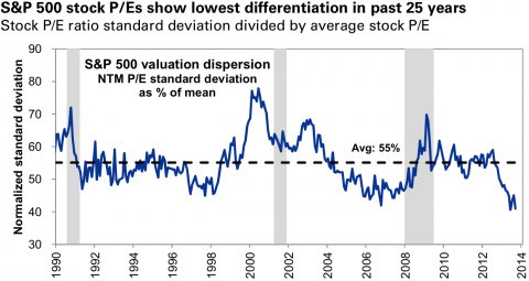 P/E dispersion in the stock market