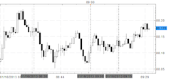Forex_News_USDJPY_Unfazed_by_US_Data_Remains_Lower_on_Day_body_Picture_1.png, Forex News: USD/JPY Unfazed by US Data, Remains Lower on Day