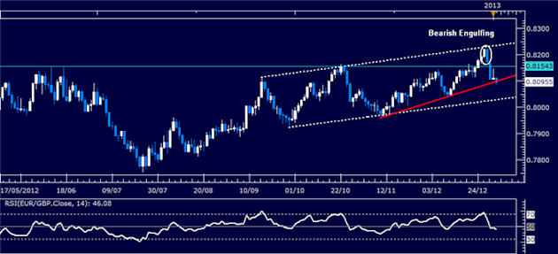 Forex_Analysis_EURGBP_Classic_Technical_Report_01.03.2013_body_Picture_1.png, Forex Analysis: EUR/GBP Classic Technical Report 01.30.2013