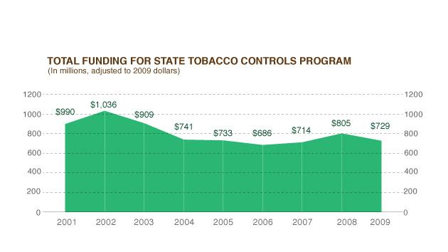 States' tobacco prevention and cessation programs have successfully reduced smoking in the adult population but have faced reductions in funding in recent years.