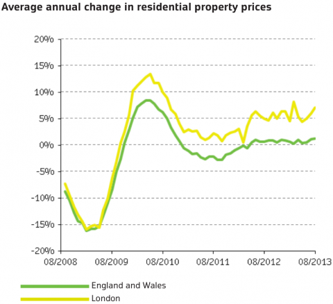 London property prices