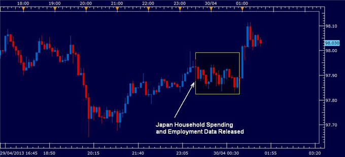 Yen_Ignores_Lowest_Jobless_Rate_Since_2008_Strong_Household_Spending_body_japan_jobless_april_30_2013.png, Yen Ignores Lowest Jobless Rate Since 2008, Strong Household Spending