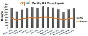 Zepol's Data Shows January U.S. Imports Rise 6.9% From December