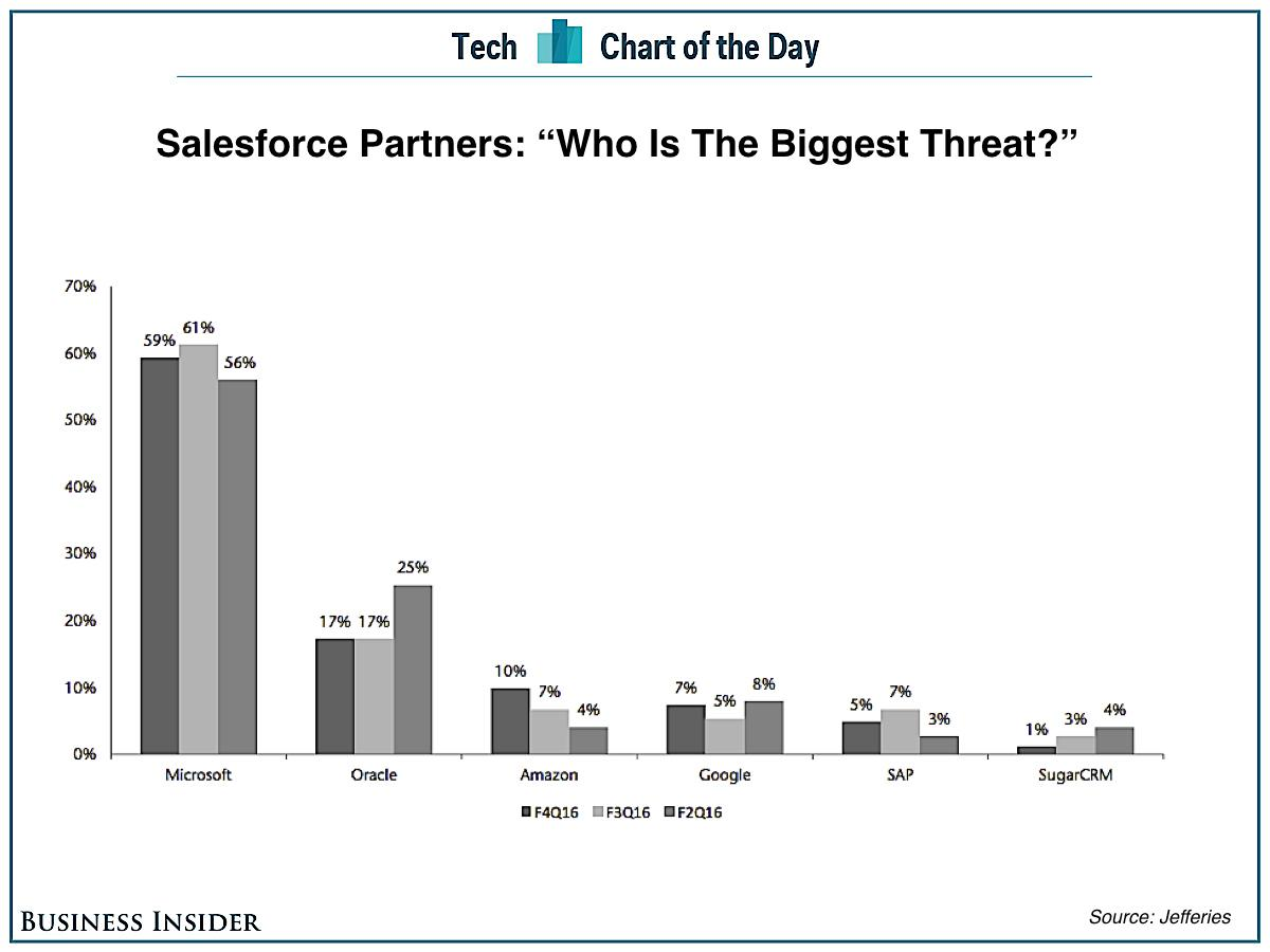 Salesforce is facing competition from an unexpected place: Amazon