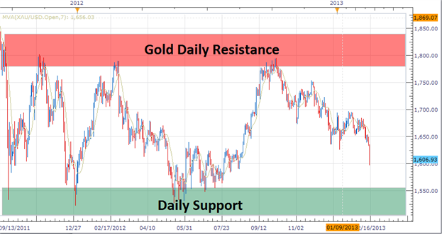 Trading_the_Range_in_Gold_body_Picture_2.png, Trading the Range in Gold