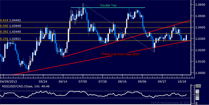 dailyclassics_usd-cad_body_Picture_8.png, Forex: USD/CAD Technical Analysis – Buyers Take Aim at July Top