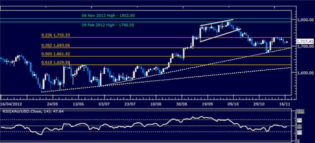 Forex_Analysis_US_Dollar_May_Pull_Back_as_SP_500_Signals_Rebound_body_Picture_7.png, Forex Analysis: US Dollar May Pull Back as S&P 500 Signals Rebound