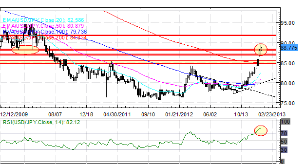 Forex_Euro_Rally_Versus_US_Dollar_on_Pause_While_Yen_Continues_to_Slide_body_Picture_2.png, Forex: Euro Rally Versus US Dollar on Pause While Yen Cont...