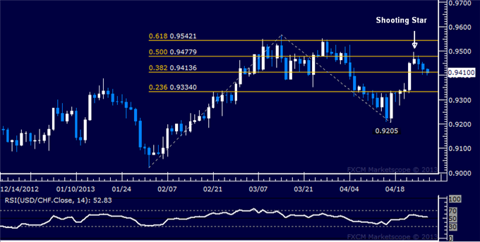Forex_USDCHF_Technical_Analysis_04.29.2013_body_Picture_5.png, USD/CHF Technical Analysis 04.29.2013