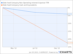 DOLE Non Operating Interest Expense TTM Chart