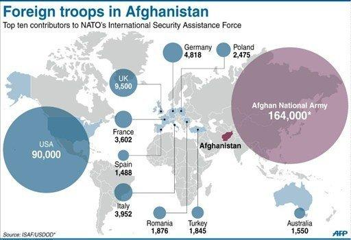 Graphic showing foreign troops levels in Afghanistan