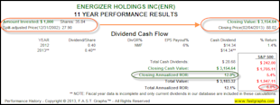 Energizer Holdings Inc: Fundamental Stock Research Analysis image ENR2
