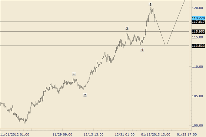 FOREX_Trading_EURJPY_Drops_into_Structural_Support_Trade_the_Range__body_eurjpy.png, FOREX Trading: EUR/JPY Drops into Structural Support; Trade the R...