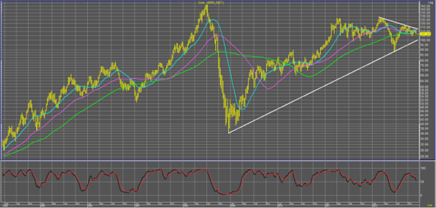 Brent Weekly
