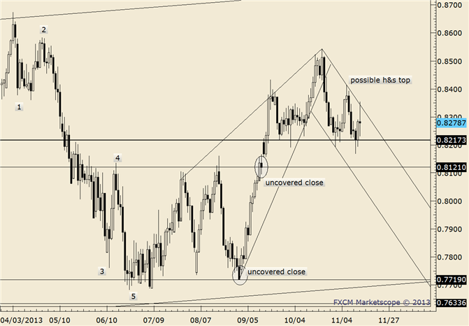 eliottWaves_nzd-usd_body_nzdusd.png, NZD/USD Bounces after Gap Open; Former Support is Now Resistance