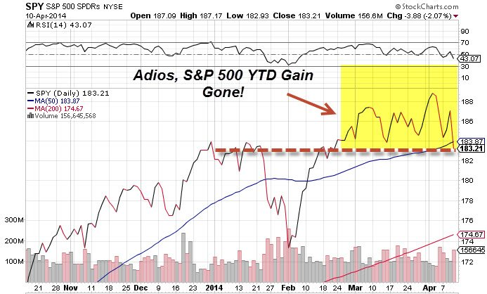 SP 500 Gain Gone