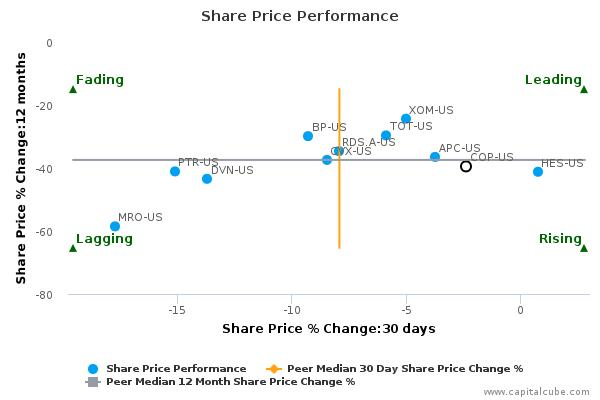 ConocoPhillips is trading below its 50 day moving average