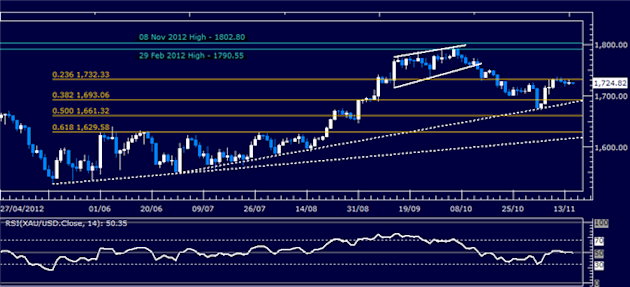 Forex_Analysis_US_Dollar_Springs_Higher_as_SP_500_Sinks_Past_Support_body_Picture_7.png, Forex Analysis: US Dollar Springs Higher as S&P 500 Sinks Pas...