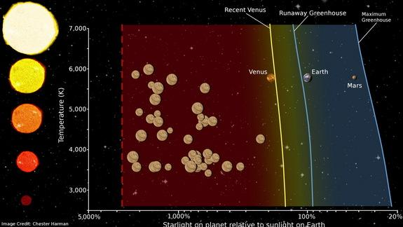 'Venus Zone' Could Aid Search for Earth-Like Alien Worlds