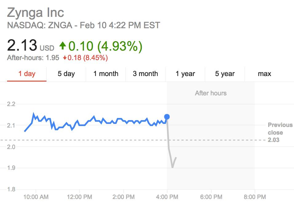 Zynga gets crushed after earnings whiff