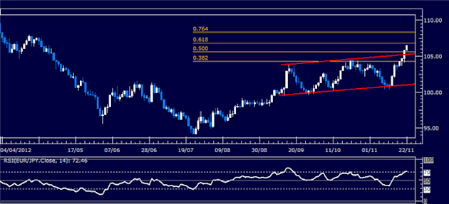 Forex_Analysis_EURJPY_Classic_Technical_Report_11.22.2012_body_Picture_1.png, Forex Analysis: EUR/JPY Classic Technical Report 11.22.2012