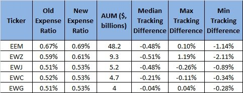 Top 5 ETFs by AUM