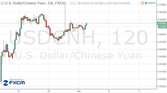 Chinese yuan strengthens to 6.6472 against USD Monday