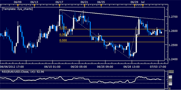 EURUSD_Classic_Technical_Report_07.04.2012_body_Picture_5.png, EUR/USD Classic Technical Report 07.04.2012