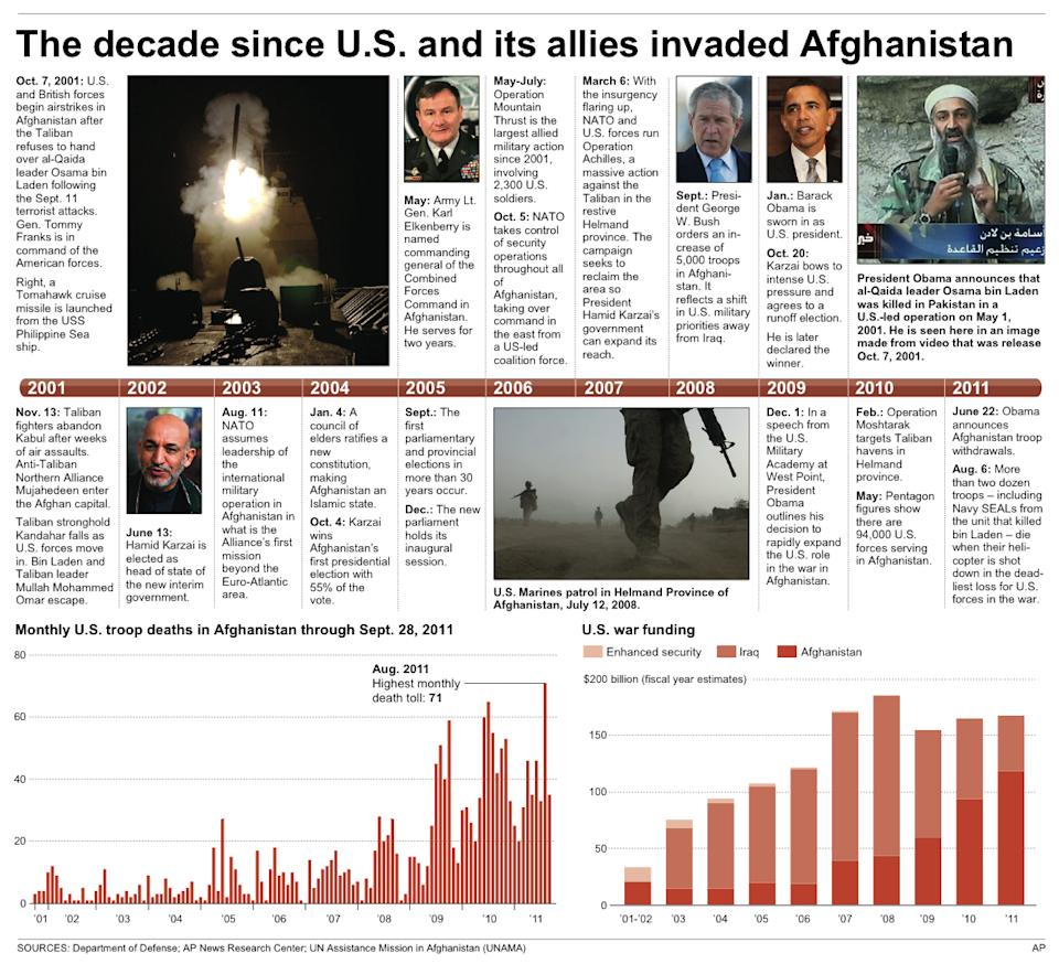RETRANSMITS graphic that moved Oct. 1; Graphic shows timeline of key events in the war, troop deaths and funding
