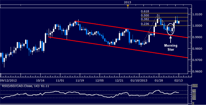 Forex_USDCAD_Technical_Analysis_02.13.2013_body_Picture_5.png, USD/CAD Technical Analysis 02.13.2013