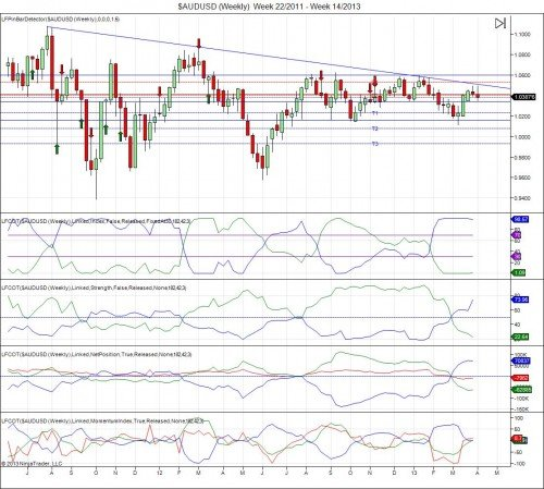$AUDUSD (Weekly)  Week 22_2011 - Week 14_2013
