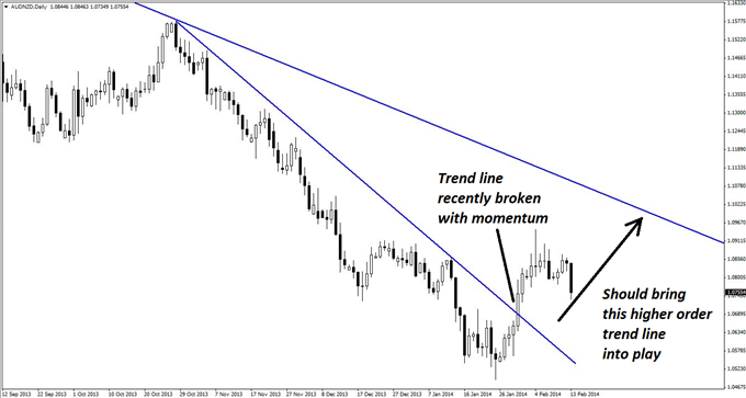 An_AUDNZD_Long_Entry_with_a_Surprise_Twist_body_GuestCommentary_KayeLee_February13A_2.png, An AUD/NZD Long Entry with a Surprise Twist