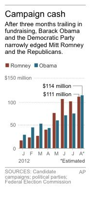 Chart shows monthly combined candidate and party fundraising totals for the 2012 presidential campaign