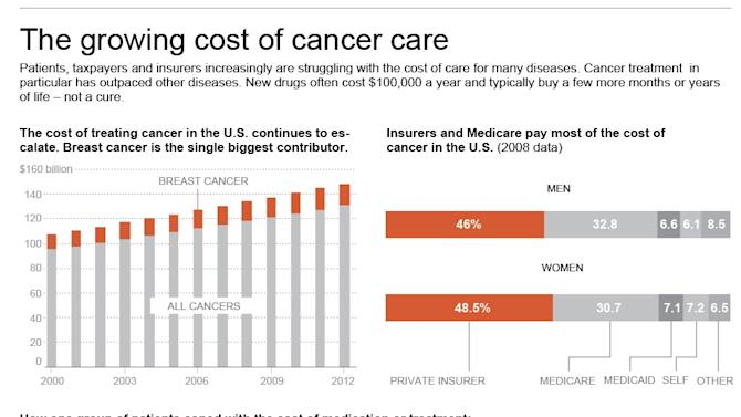 ADVANCE FOR FEB. 25: Graphic shows increase cost of care for cancer.