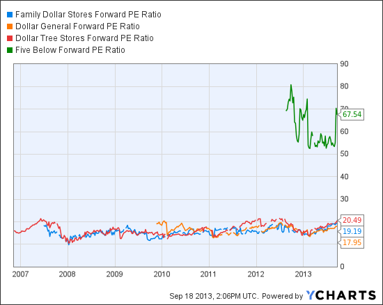 FDO Forward PE Ratio Chart