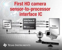 TI introduces industry's first Full HD image sensor receiver