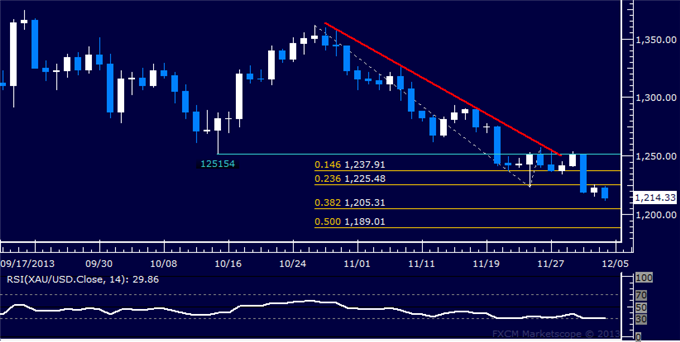 Forex_US_Dollar_Struggling_to_Break_Higher_SPX_500_Reversal_Accelerates_body_Picture_7.png, US Dollar Trying to Break Higher, SPX 500 Reversal Acceler...