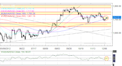 Forex_US_Dollar_Down_Before_Hyped_FOMC_Meeting__What_to_Expect_fx_news_technical_analysis_body_Picture_9.png, Forex: US Dollar Down Before Hyped FOMC ...