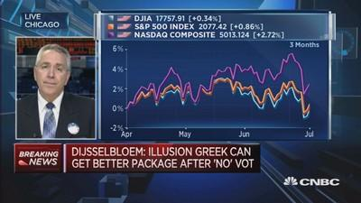 Markets are looking for a correction: Horwitz