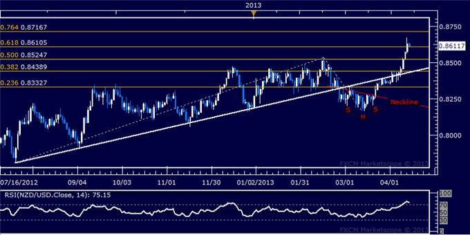 Forex_NZDUSD_Technical_Analysis_04.12.2013_body_Picture_5.png, NZD/USD Technical Analysis 04.12.2013