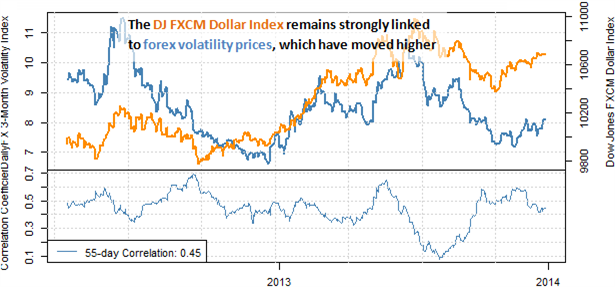 forex_strategy_outlook_favors_us_dollar_strength_body_Picture_2.png, Traders Betting on Bigger Moves in 2014 - Dollar Looks to Benefit