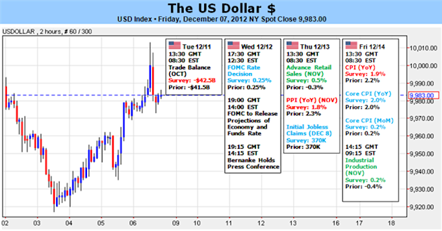Dollar_Will_Struggle_to_Climb_with_Fed_Fiscal_Cliff_Ahead_body_Picture_1.png, Forex Analysis: Dollar Will Struggle to Climb with Fed, Fiscal Cliff Ahe...