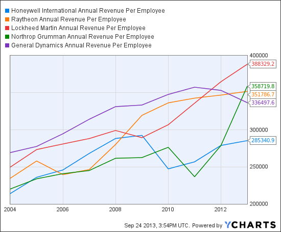 HON Annual Revenue Per Employee Chart