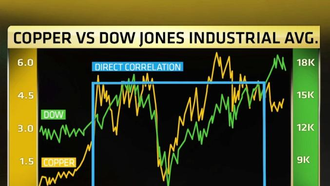 How this chart is a huge warning for the markets