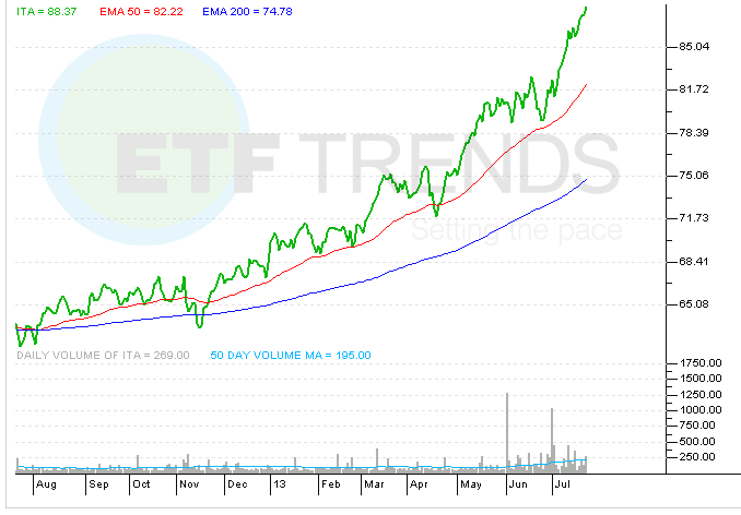 aerospace-defense-etf