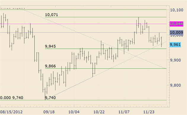 FOREX_Technical_Analysis_USDOLLAR_Trying_to_Stabilize_before_Trendline_body_usdollar.png, FOREX Technical Analysis: USDOLLAR Trying to Stabilize befor...
