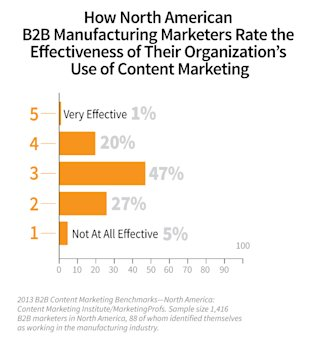 How Manufacturers are Managing Content Marketing: 7 B2B Insights image Manufacturing content marketing Effectiveness