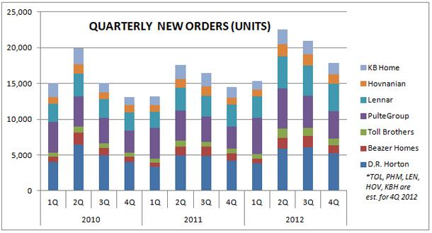 Quarterly Housing Orders