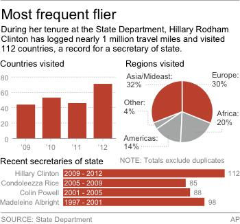 Chart shows the number of countries where Hillary Clinton has traveled