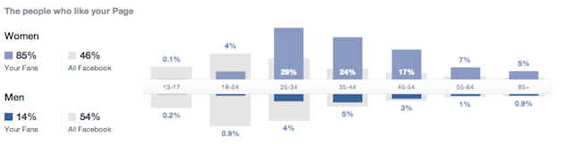 Interpreting Facebook Page Insights: Reach vs. Engagement image Facebook New Insights People Who Like Your Page